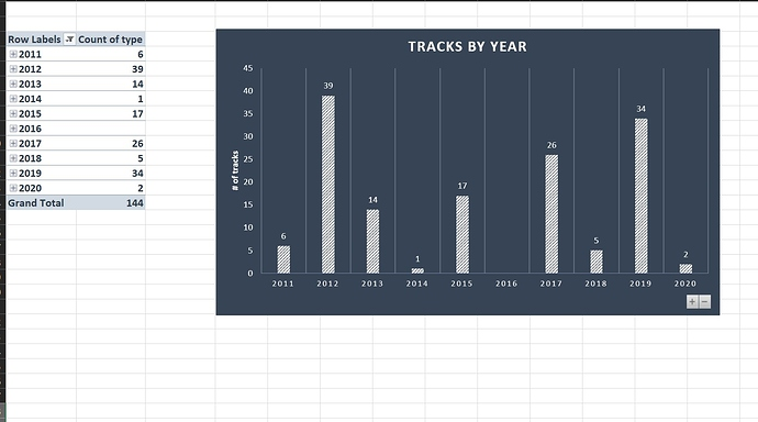 tracks by year